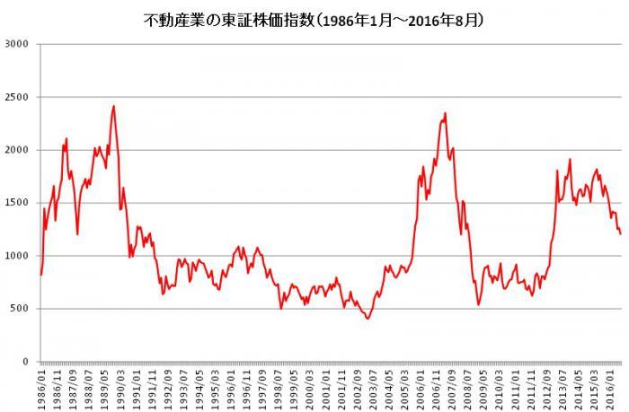 日本の不動産価格のインフレーシ...